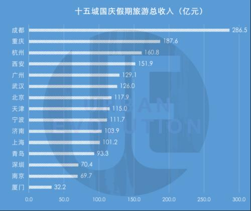 國慶最吸金城市排行榜出爐 成都286億元居首