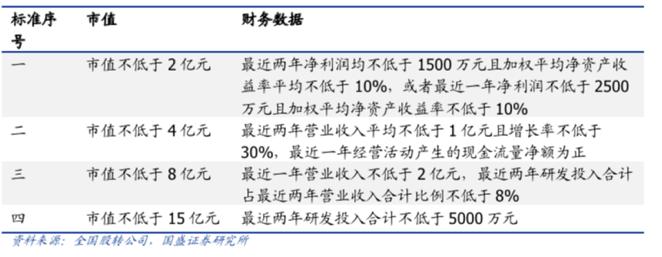 新三板视同A股精选层企业超320家 业界:资金分流有限