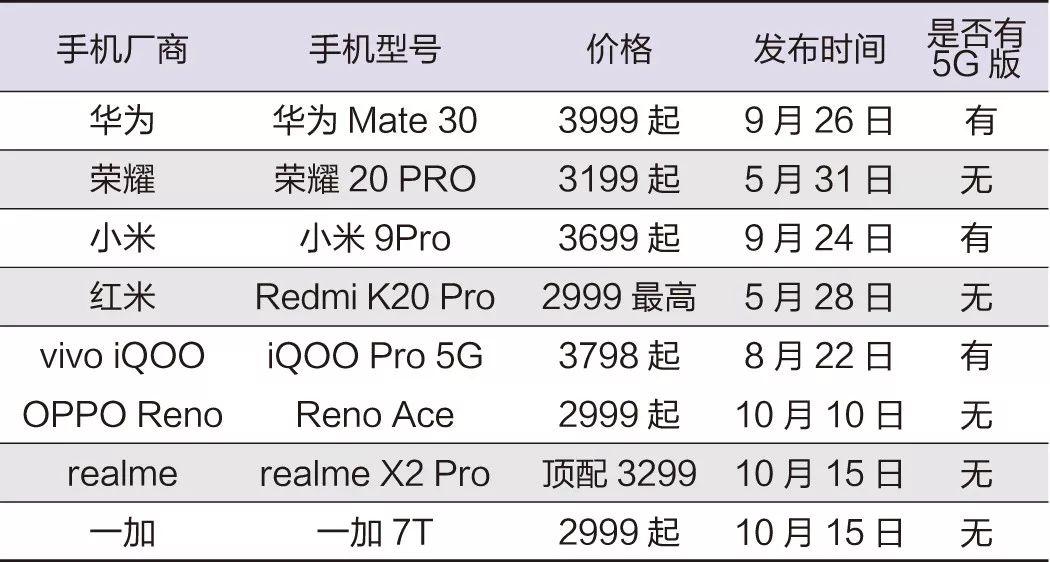 3000元档手机战争 一加能战胜OPPO、小米吗?