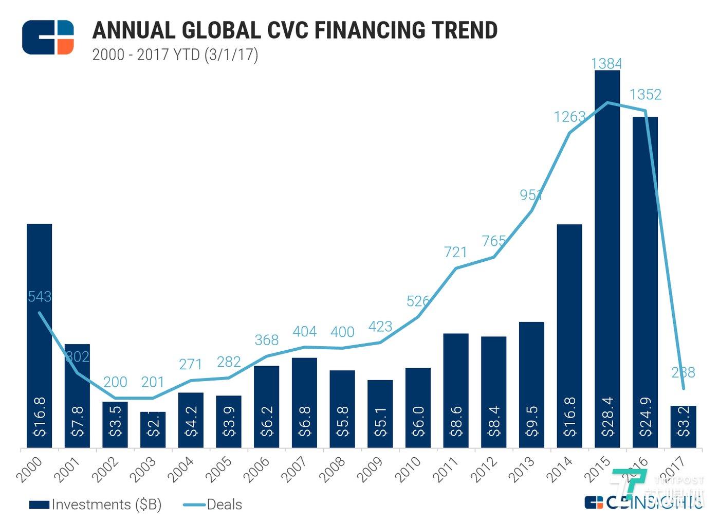 自2000年至2017岁首,有CVC参与的美元投资总额(年转折外),来源:CBInsights