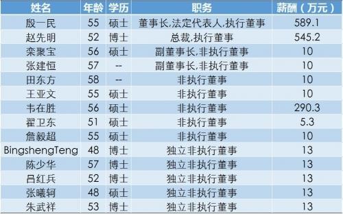 中兴通讯董事会成员以及2017年薪酬