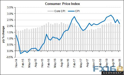 (美国CPI年率走势图 来源:Econoday、FX168财经网)