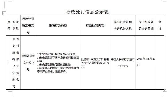 卡友支付宁波分公司走政责罚新闻,截图来源于央走官网