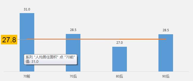 不同年龄段购房者家庭人均居住面积(平方米)