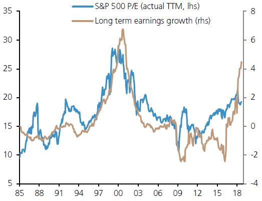 股市市盈率低于EPS增长预期,来源:瑞银