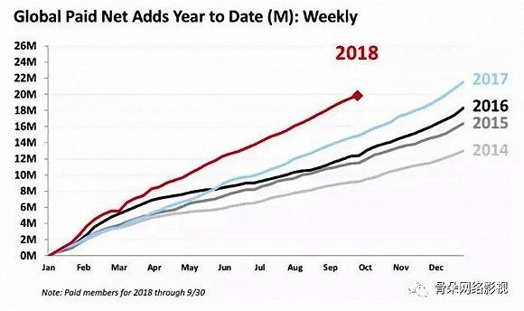 Netflix2018年度前九个月付费用户添长趋势