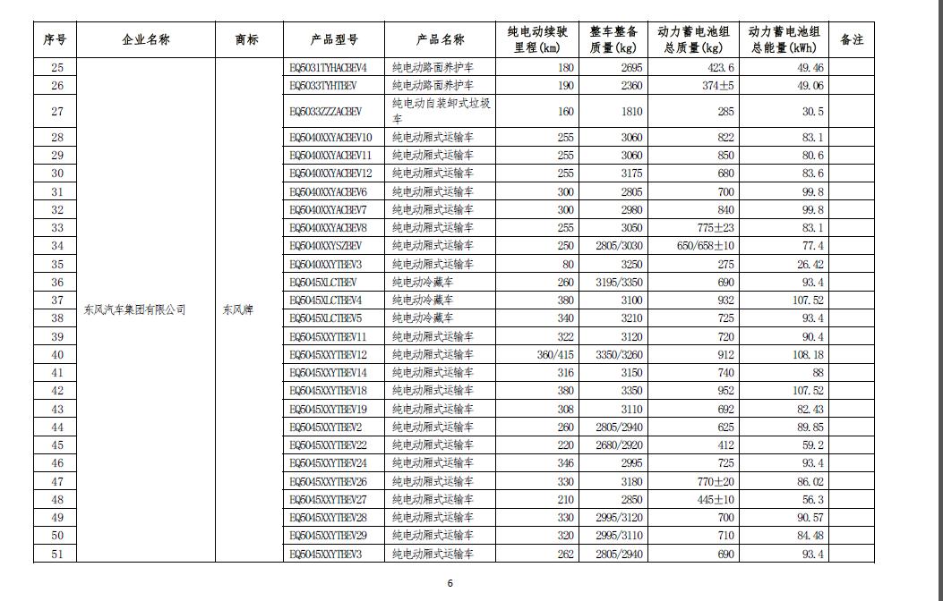 工信部公示第七批减免车船税车型目录 共420款车型