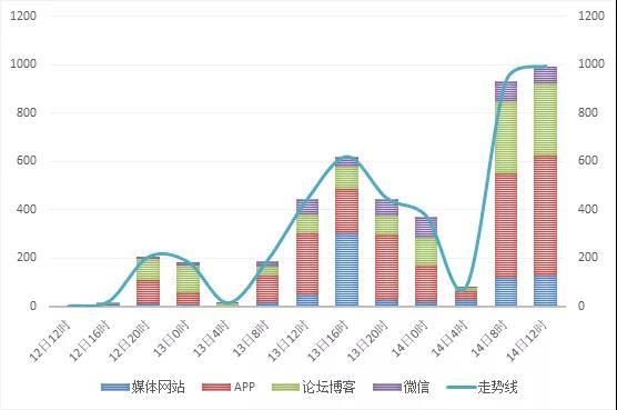 ▲图:12-14日网络各渠道来源数据量对比(不含微博)