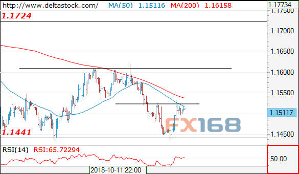 DeltaStock:欧元、日元和英镑10月22日走势预测(2018年10月22日)