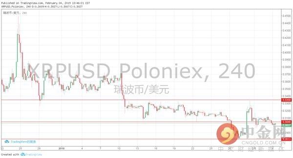 中金网0204数字泉币日评:比特币从新跌回3500美圆下方