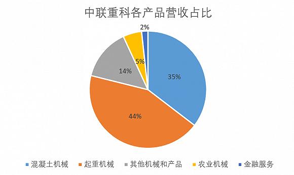 中联重科各产品营收占      图源:中联重科