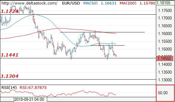 Deltastock:欧元、日元、英镑交易策略(2018年10月23日)+cpt外汇交易平台