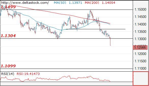 Deltastock:欧元、日元、英镑交易策略(2018年11月12日)_工行外汇交易 有杠杆