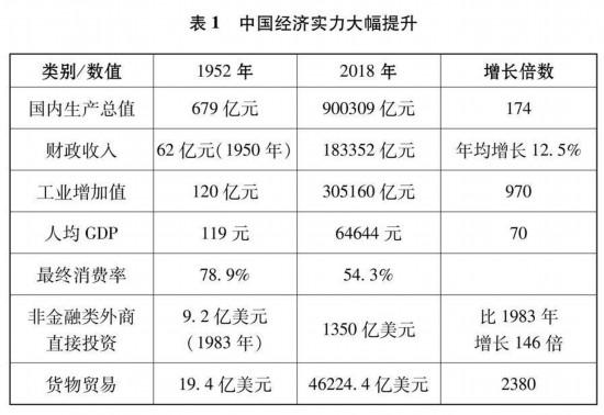 图表:表1 中国经济实力大幅提升 新华社发