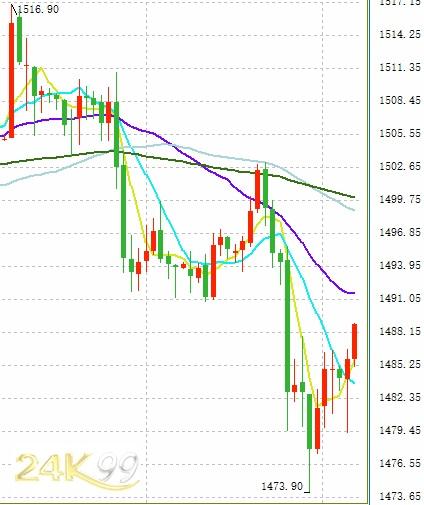 調查:黃金最多暴跌超40美元!下周市場竟然一致看空