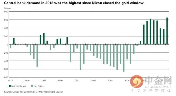 环球央行一往无前买黄金 2018年购置量暴增七成