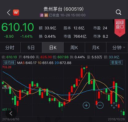 贵州茅台预收账款下滑显著 市值缩水早有预警
