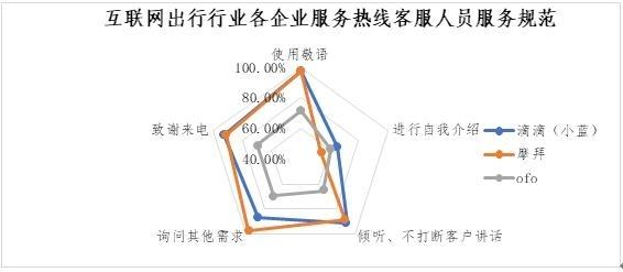 图20.互联网出走走业客服人员服务规范实现率