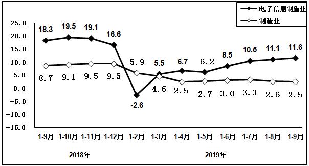 2018年9月以来电子信息制造业固定资产投资增速变动情况(%)