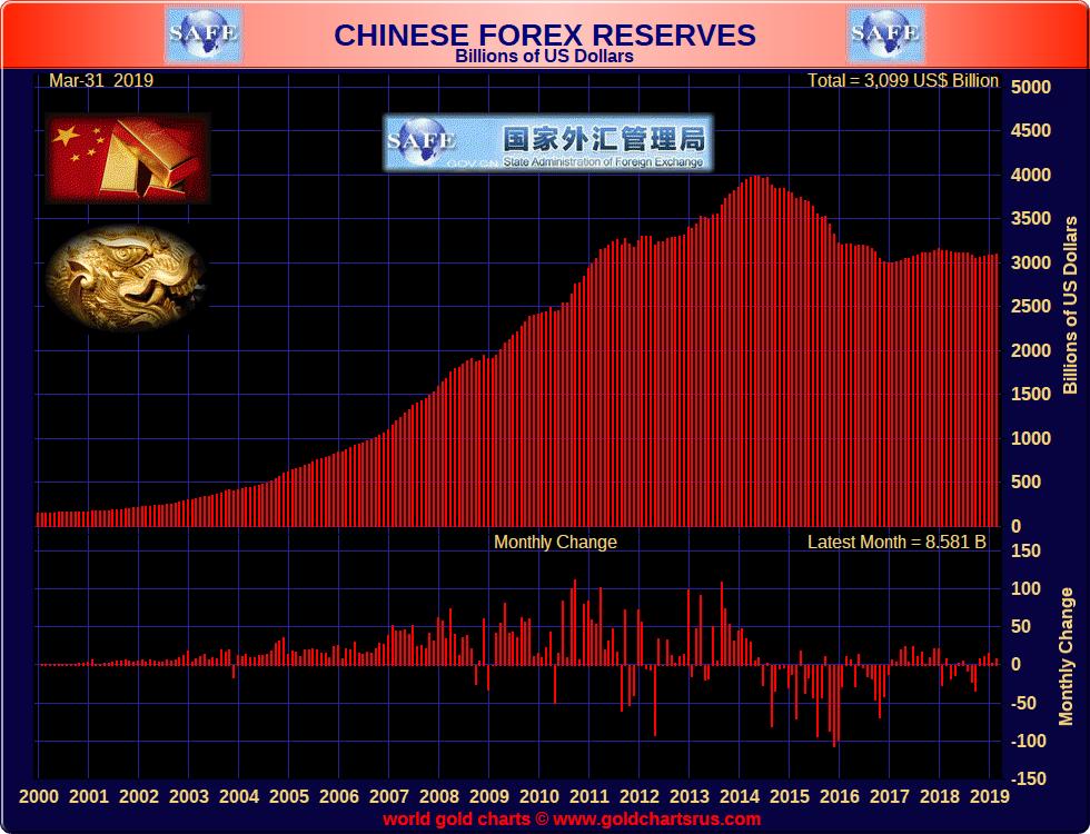 估值和资本流入支撑中国3月外储五连增 资本回流趋势隐见|外汇开户金额