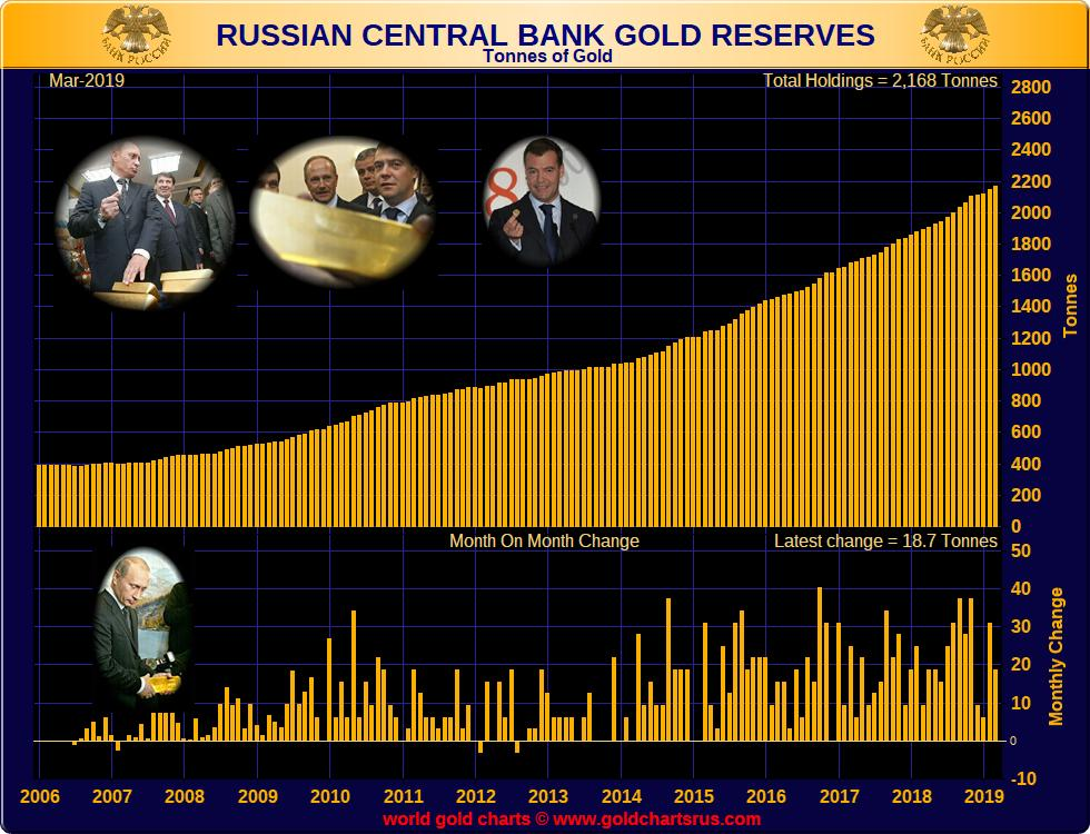 继续去美元化!俄罗斯央行一季度狂买200万盎司黄金-神奇169均线
