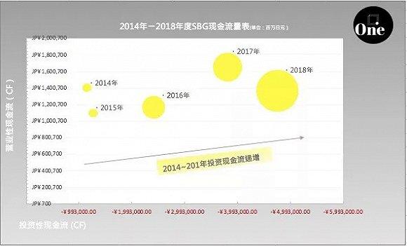 数据来自软银集团公布2014年至18年财报数据
