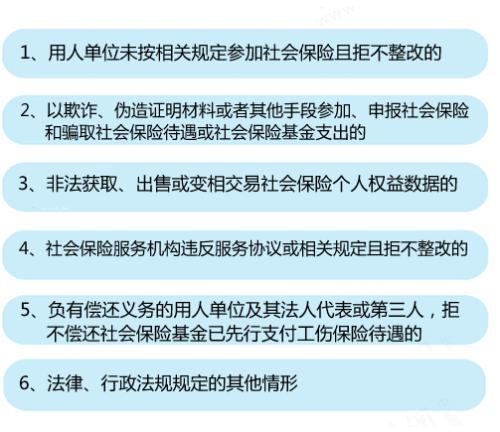 """6种情形将列入社保""""黑名单""""。中新网记者 李金磊 制图"""