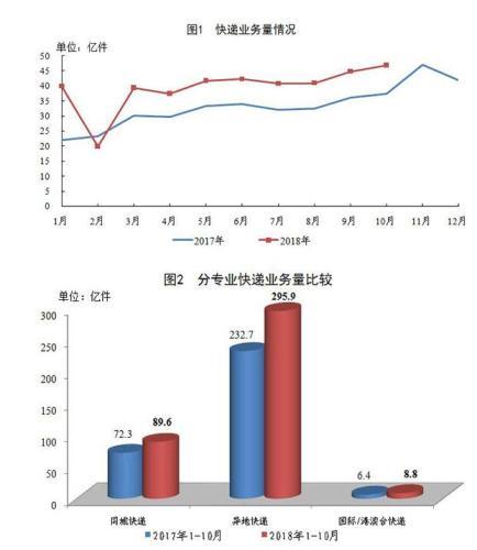 国家邮政局:前10月邮政行业业务收入同比增长20.5%