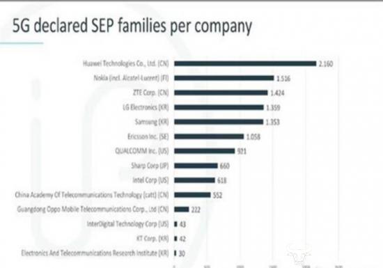 各国5G专利对比:中国5G专利数第一,是美国两倍多