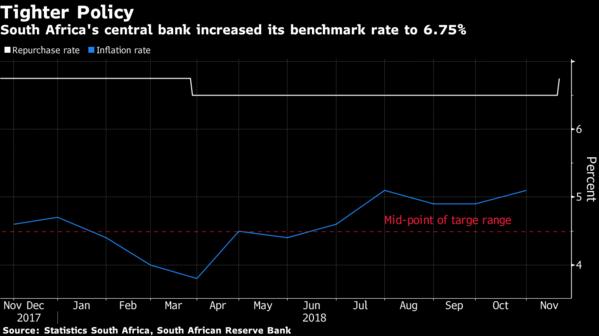 南非央行两年多来首次上调利率 兰特扩大涨幅逾1%+外汇哪里开户好