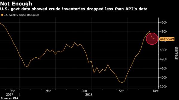 受美中贸易摩擦趋缓迹象激励 油价走高但涨势受限
