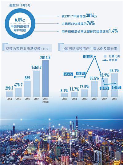 数据来源:《2018中国网络视听发展研究报告》制图:沈亦伶