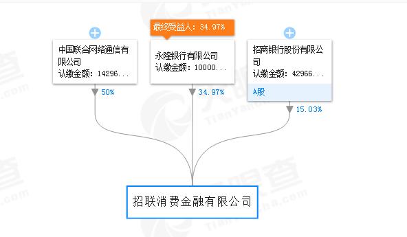(天眼查显示招联消费金融股东及持股比例)