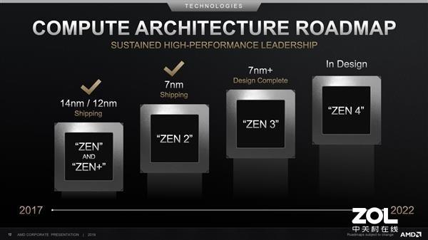 AMD Zen3架构将采用7nm+工艺,明年第四季度至2021年上市