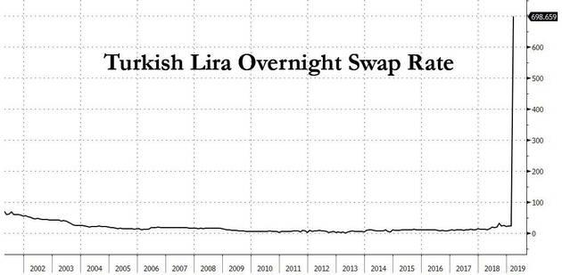 土耳其股市暴跌7% 阿根廷比索兑美元创历史新低_外汇开户数