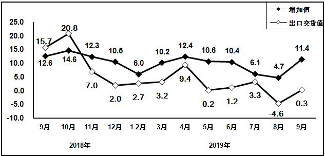 2018年9月以来电子信息制造业增加值和出口交货值分月增速(%)