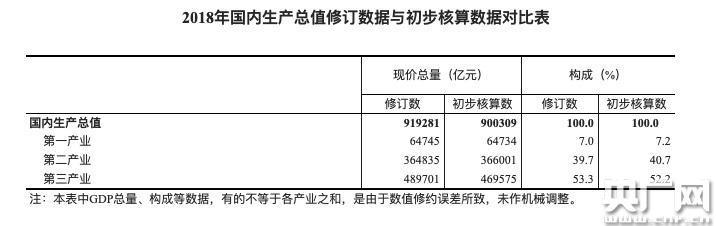 2018年GDP新修结果出炉 较初次核算增加18972亿元