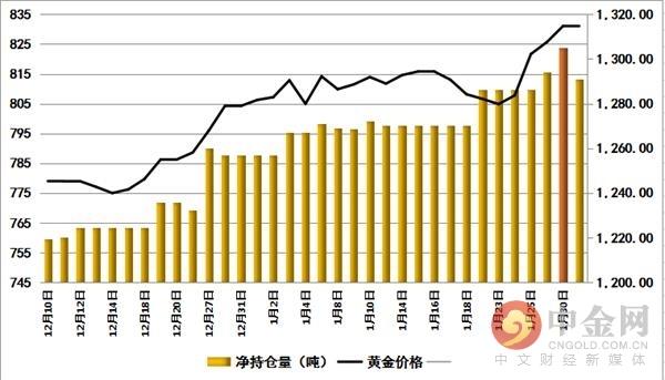 中金网0205黄金ETF持仓追踪:黄金或将保持震动一段时间