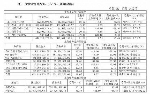 图片来源:中路股份2017年年报