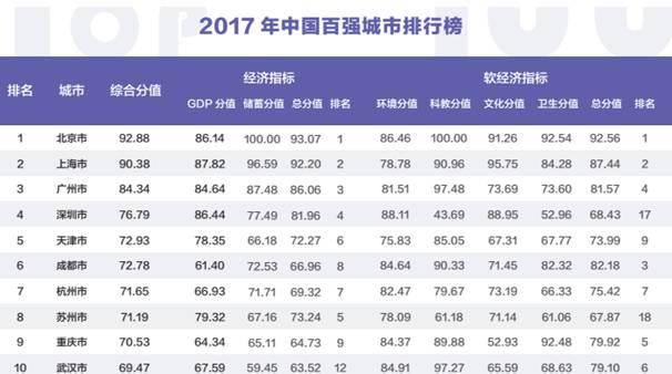 26座省会城市去年GDP排名:广州成都武汉位列