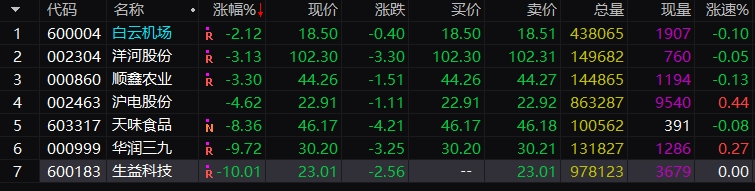 白马股业绩爆雷引发股价大幅调整,抱团行为将终结?