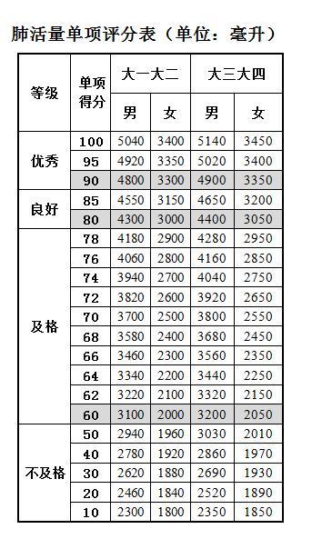大學生肺活量評分標準