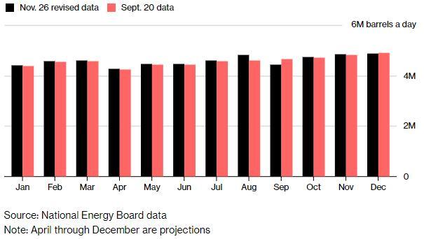 (面对低迷的油价,加拿大的原油产量超过此前的预期)