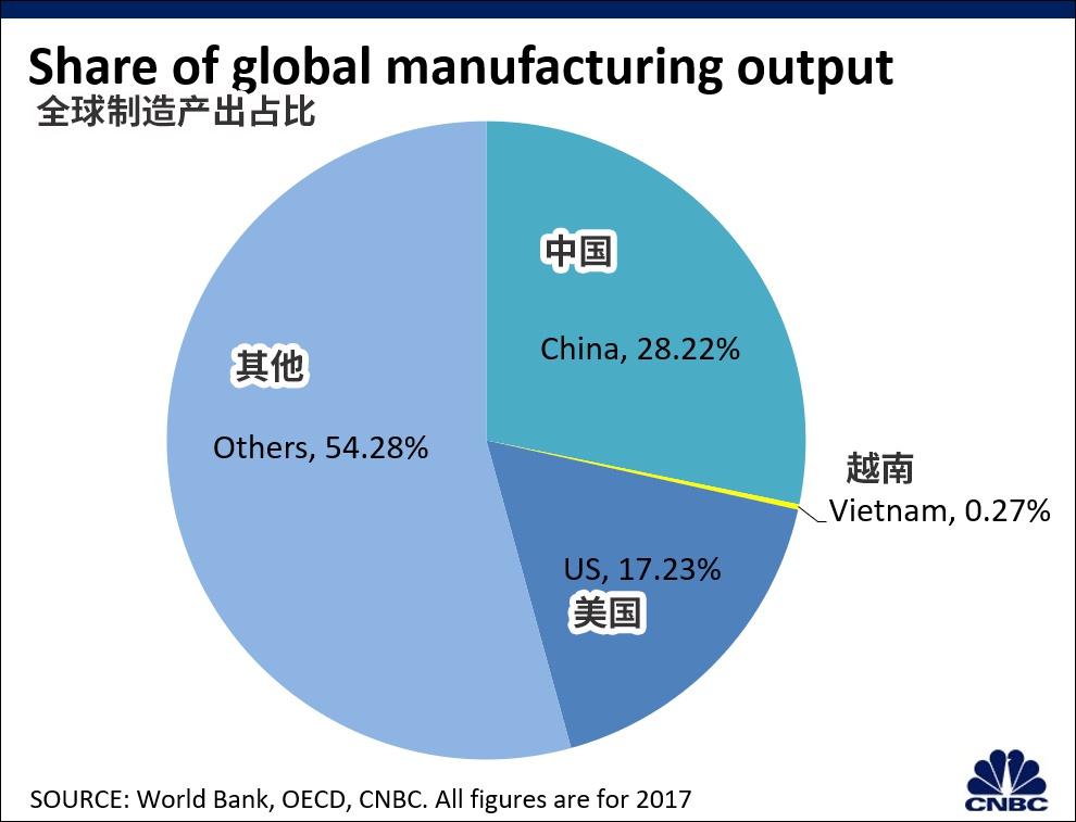 專家:iPhone生產不會回美 中國制造業地位不可替|特朗普|關稅