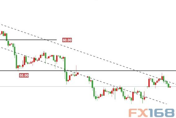 美股暴跌美元反弹 欧元、日元、黄金及原油最新短线操作建议