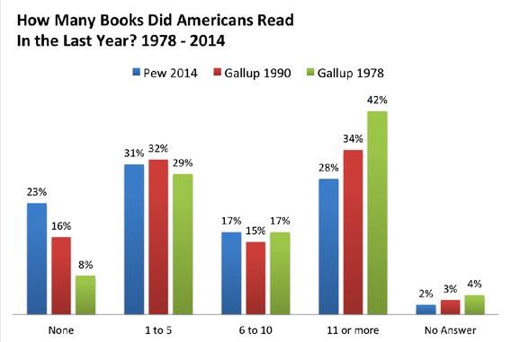 """从1978年到2014年,美国人在上一年读众少本书,消息来自《大泰西月刊》,""""The Decline of the American Book Lover"""""""