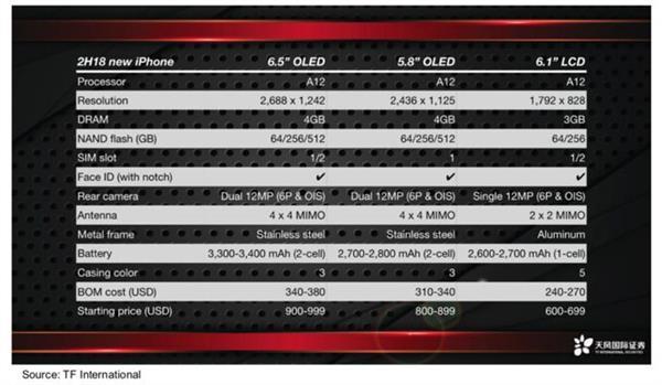 iPhone XS领衔!9月13日苹果发布会新品大曝光的照片 - 6