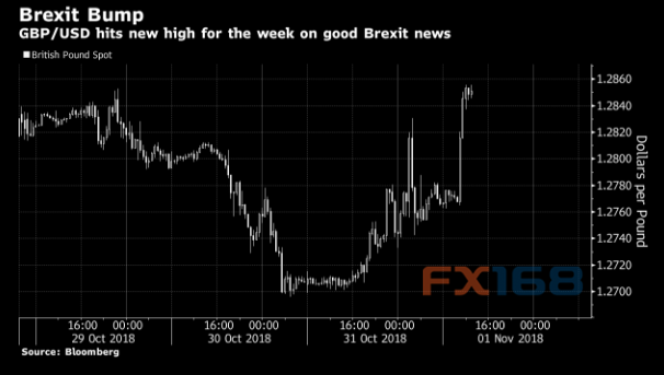 英国脱欧大消息刺激英镑飙涨 英银决议今晚来袭,hotforex