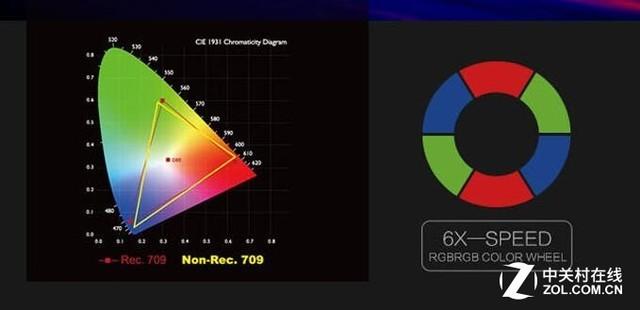 高端投影机讲究色域和色准