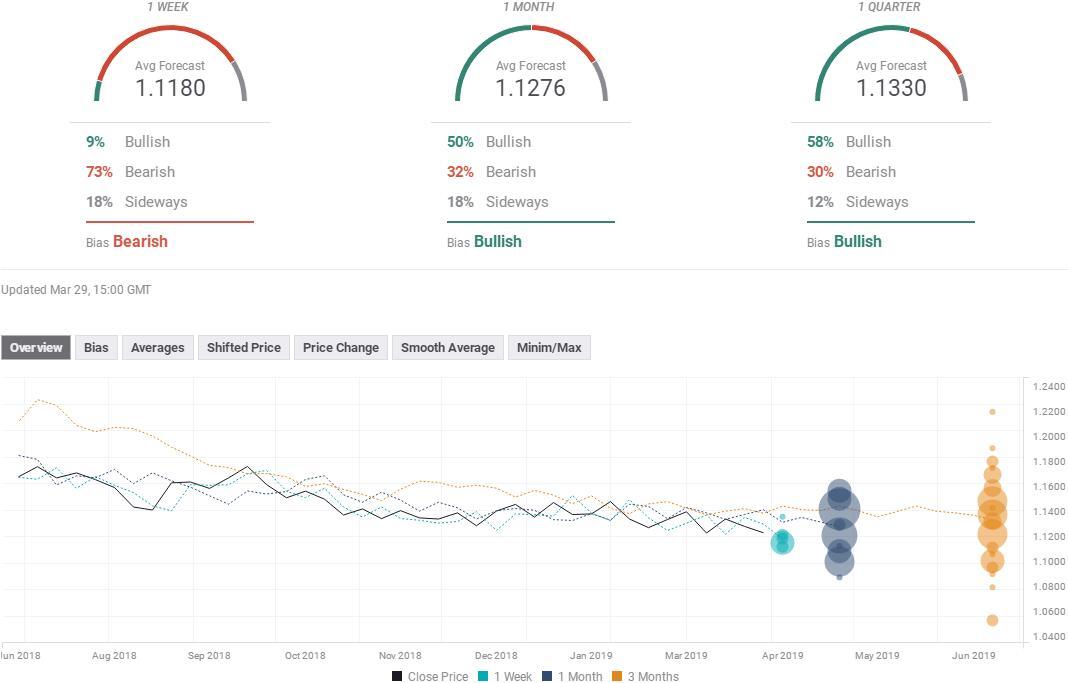外汇投资者必看 七大货币对本周最新汇率预测